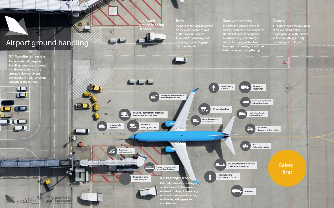 Airline_air_cargo_business_identity_graphics_Sama_libya_design_Benghazi_airport_07